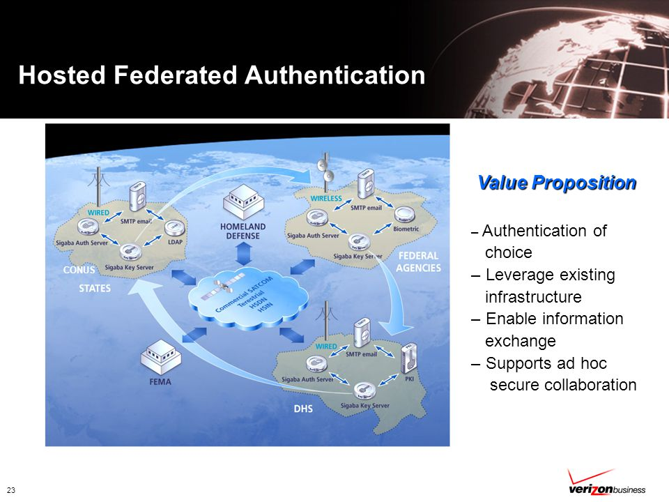 23 Value Proposition – Authentication of choice – Leverage existing infrastructure – Enable information exchange – Supports ad hoc secure collaboration Hosted Federated Authentication CONUS