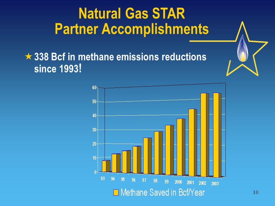 10  338 Bcf in methane emissions reductions since 1993 ! Natural Gas STAR Partner Accomplishments