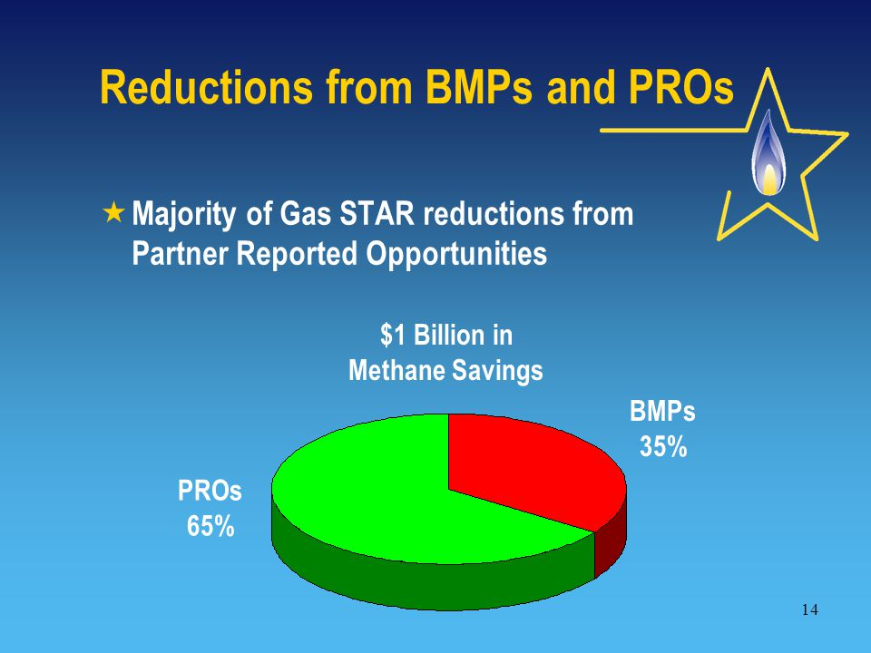 14 Reductions from BMPs and PROs  Majority of Gas STAR reductions from Partner Reported Opportunities BMPs 35% PROs 65% $1 Billion in Methane Savings