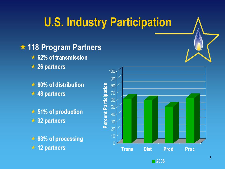 3  118 Program Partners  62% of transmission  26 partners  60% of distribution  48 partners  51% of production  32 partners  63% of processing  12 partners U.S.