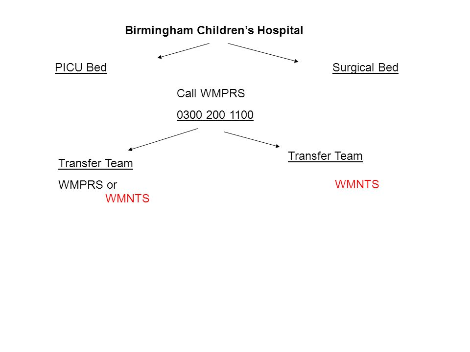 Birmingham Children's Hospital PICU BedSurgical Bed Call WMPRS 0300 200 1100 Transfer Team WMPRS or WMNTS Transfer Team WMNTS