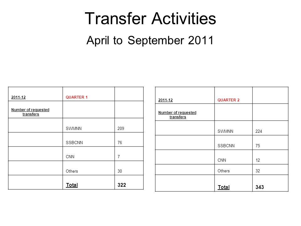 Transfer Activities April to September 2011 2011-12QUARTER 1 Number of requested transfers SWMNN209 SSBCNN76 CNN7 Others30 Total322 2011-12QUARTER 2 Number of requested transfers SWMNN224 SSBCNN75 CNN12 Others32 Total343