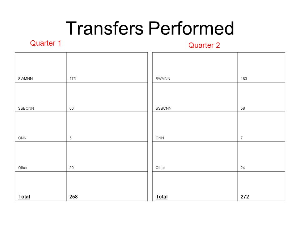Transfers Performed SWMNN173 SSBCNN60 CNN5 Other20 Total258 Quarter 1 SWMNN183 SSBCNN58 CNN7 Other24 Total272 Quarter 2