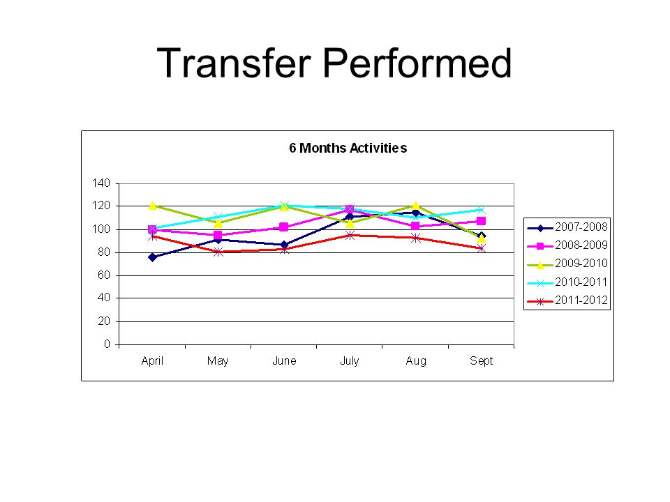 Transfer Performed