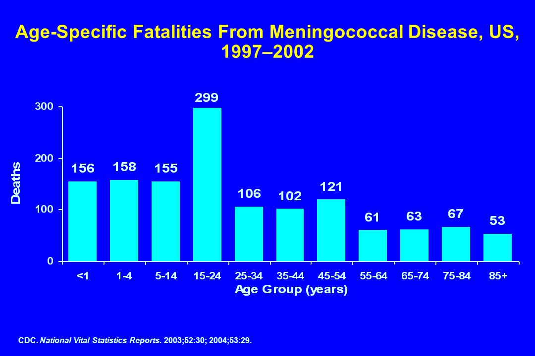CDC. National Vital Statistics Reports. 2003;52:30; 2004;53:29. Age-Specific Fatalities From Meningococcal Disease, US, 1997–2002