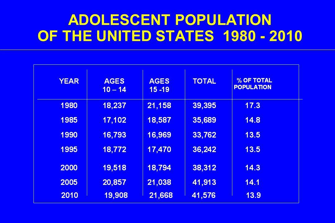 National Adolescent Health Information Center.(2008).