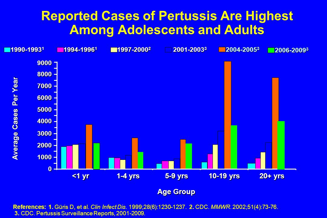 Reported Cases of Pertussis Are Highest Among Adolescents and Adults References: 1.