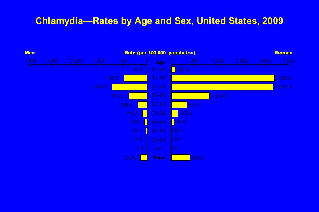 Chlamydia—Rates by Age and Sex, United States, 2009 3,8003,0402,2801,52076000 1,5202,2803,0403,800 10–14 15–19 20–24 25–29 30–34 35–39 40–44 45–54 55–64 65+ Total 13.8 735.5 1,120.6 573.3 286.0 141.3 81.9 36.0 219.8 2.9 11.0 127.9 3,329.3 3,273.9 1,234.0 511.7 205.8 88.4 32.0 593.4 2.1 9.1 MenWomenRate (per 100,000 population) Age