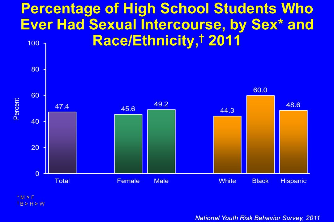 Percentage of High School Students Who Ever Had Sexual Intercourse, by Sex* and Race/Ethnicity, † 2011 National Youth Risk Behavior Survey, 2011 * M > F † B > H > W