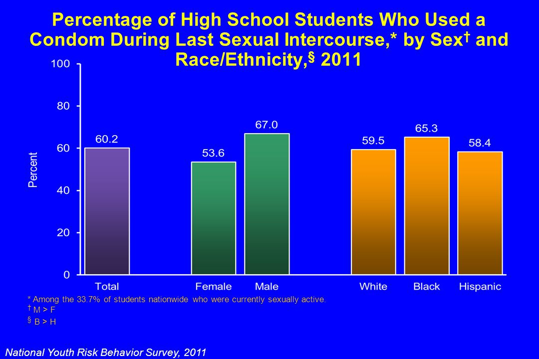 Percentage of High School Students Who Used a Condom During Last Sexual Intercourse,* by Sex † and Race/Ethnicity, § 2011 National Youth Risk Behavior Survey, 2011 * Among the 33.7% of students nationwide who were currently sexually active.