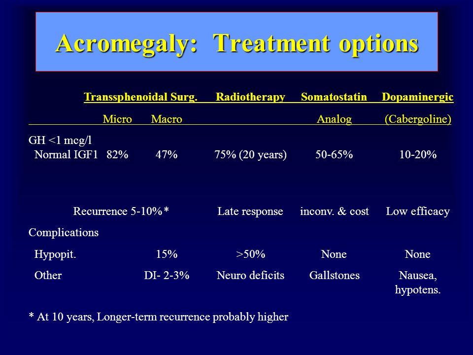 Acromegaly: Treatment options Transsphenoidal Surg.RadiotherapySomatostatinDopaminergic MicroMacroAnalog(Cabergoline) GH <1 mcg/l Normal IGF182%47%75% (20 years)50-65%10-20% Recurrence 5-10%*Late responseinconv.