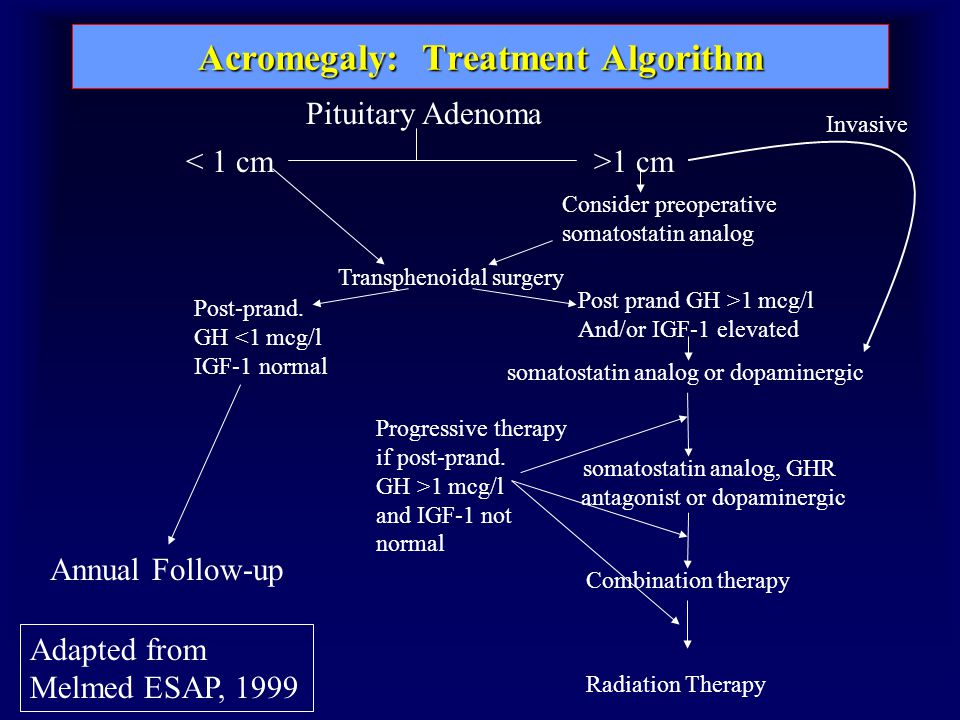 Acromegaly: Treatment Algorithm Pituitary Adenoma < 1 cm>1 cm Consider preoperative somatostatin analog Progressive therapy if post-prand.