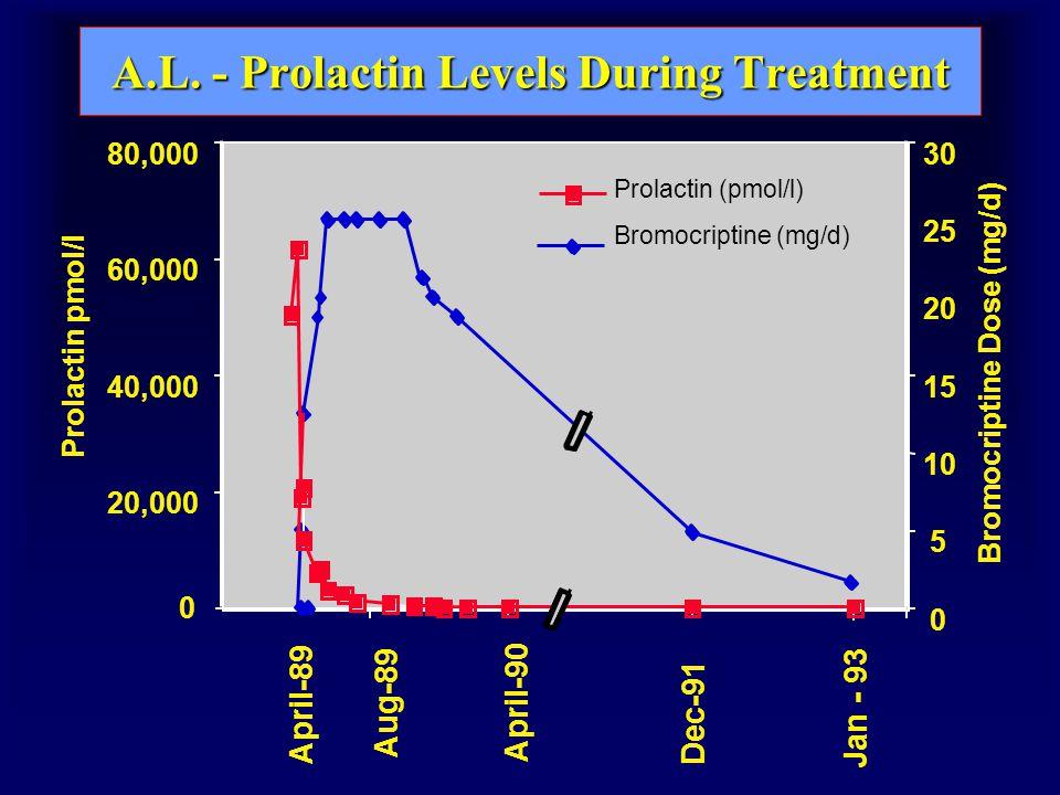 A.L. - Prolactin Levels During Treatment