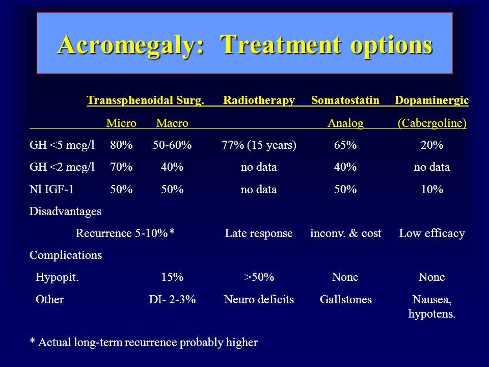 Acromegaly: Treatment options Transsphenoidal Surg.RadiotherapySomatostatinDopaminergic MicroMacroAnalog(Cabergoline) GH <5 mcg/l80%50-60%77% (15 years)65%20% GH <2 mcg/l70%40%no data40%no data Nl IGF-150%50%no data50%10% Disadvantages Recurrence 5-10%*Late responseinconv.