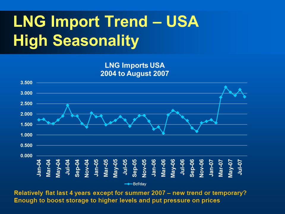 LNG Import Trend – USA High Seasonality Relatively flat last 4 years except for summer 2007 – new trend or temporary.