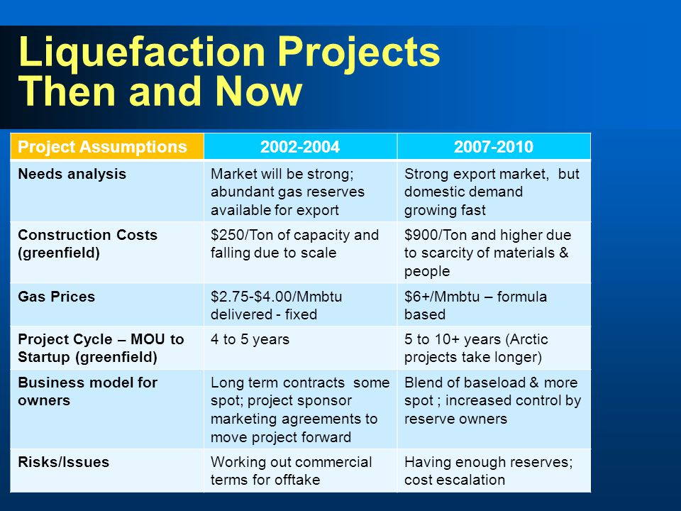 Liquefaction Projects Then and Now Project Assumptions2002-20042007-2010 Needs analysisMarket will be strong; abundant gas reserves available for export Strong export market, but domestic demand growing fast Construction Costs (greenfield) $250/Ton of capacity and falling due to scale $900/Ton and higher due to scarcity of materials & people Gas Prices$2.75-$4.00/Mmbtu delivered - fixed $6+/Mmbtu – formula based Project Cycle – MOU to Startup (greenfield) 4 to 5 years5 to 10+ years (Arctic projects take longer) Business model for owners Long term contracts some spot; project sponsor marketing agreements to move project forward Blend of baseload & more spot ; increased control by reserve owners Risks/IssuesWorking out commercial terms for offtake Having enough reserves; cost escalation
