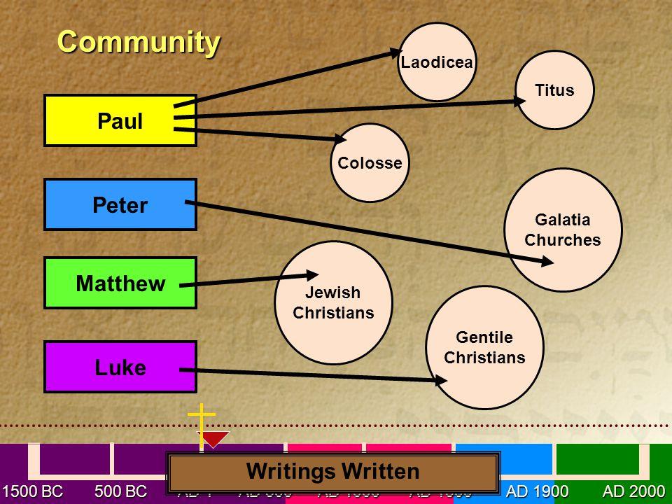 1500 BC 500 BC AD1 AD 500 AD 1000 AD 1500 AD 1900 AD 2000 Community Community Paul Peter Matthew Luke Laodicea Colosse Titus Galatia Churches Jewish Christians Gentile Christians Writings Written