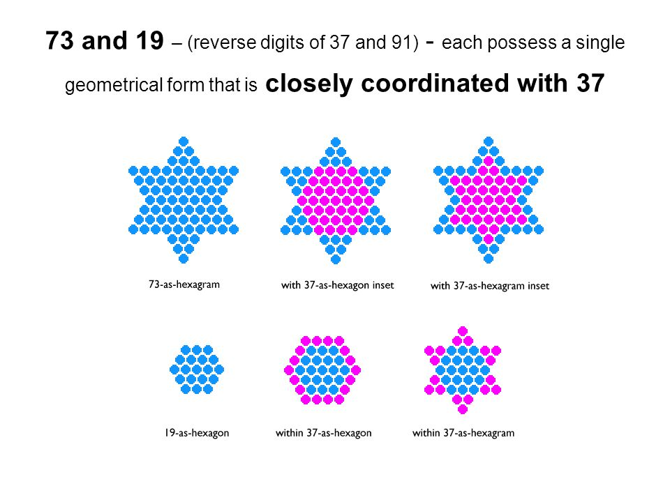 73 and 19 – (reverse digits of 37 and 91) - each possess a single geometrical form that is closely coordinated with 37