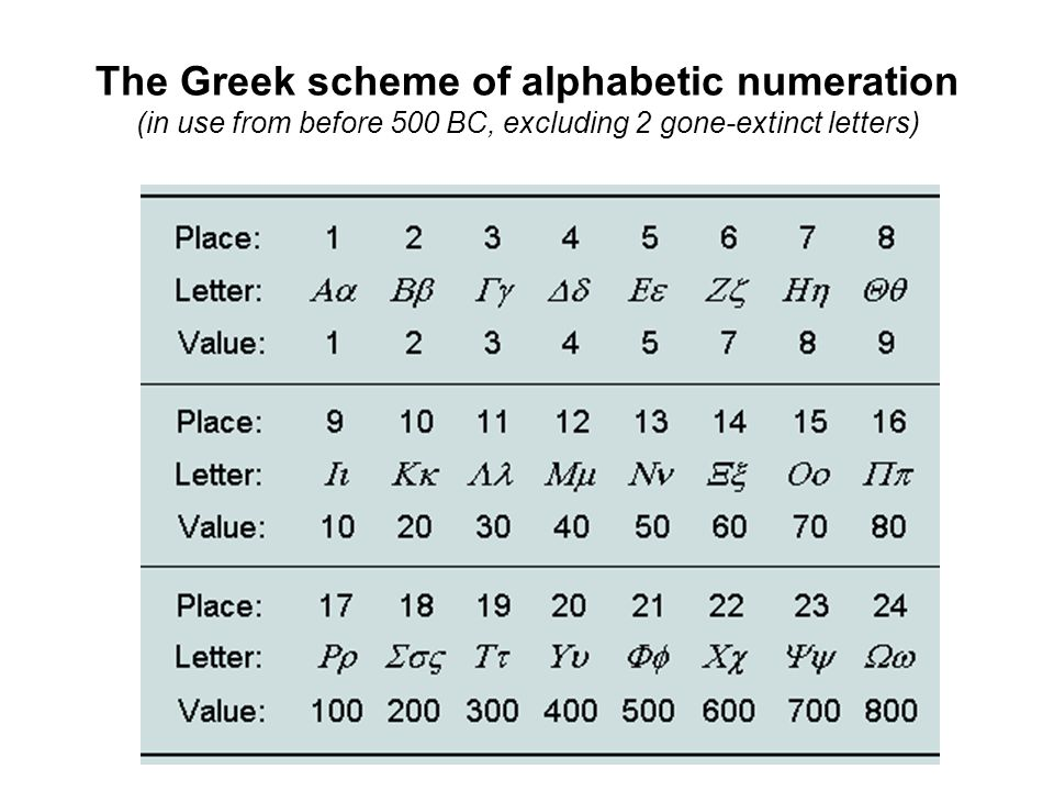 The Greek scheme of alphabetic numeration (in use from before 500 BC, excluding 2 gone-extinct letters)