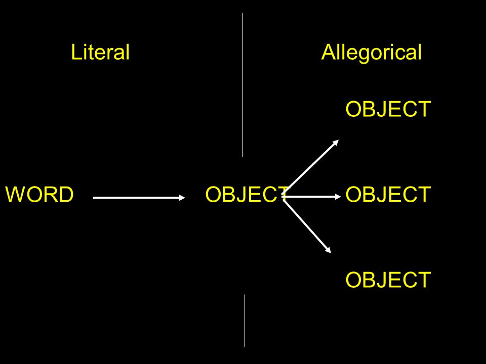 Literal Allegorical OBJECT WORD OBJECTOBJECT OBJECT