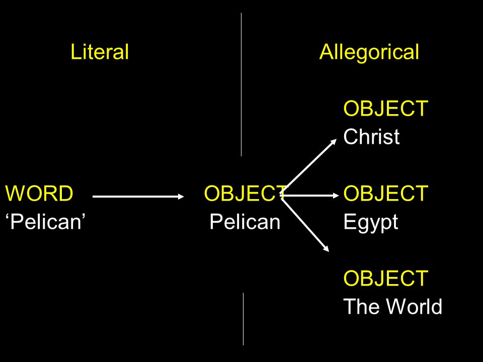 Literal Allegorical OBJECT Christ WORD OBJECTOBJECT 'Pelican' PelicanEgypt OBJECT The World
