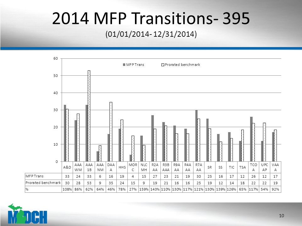 2014 MFP Transitions- 395 (01/01/2014- 12/31/2014) 10