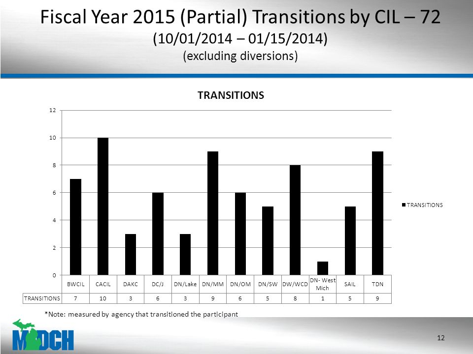 Fiscal Year 2015 (Partial) Transitions by CIL – 72 (10/01/2014 – 01/15/2014) (excluding diversions) 12 *Note: measured by agency that transitioned the participant