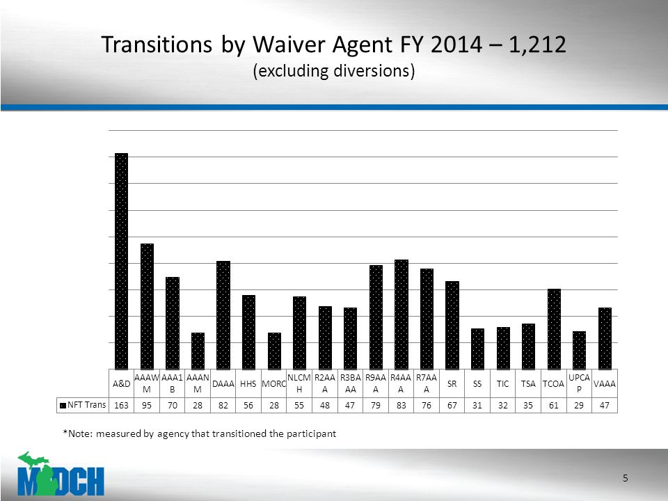 Transitions by Waiver Agent FY 2014 – 1,212 (excluding diversions) 5 *Note: measured by agency that transitioned the participant
