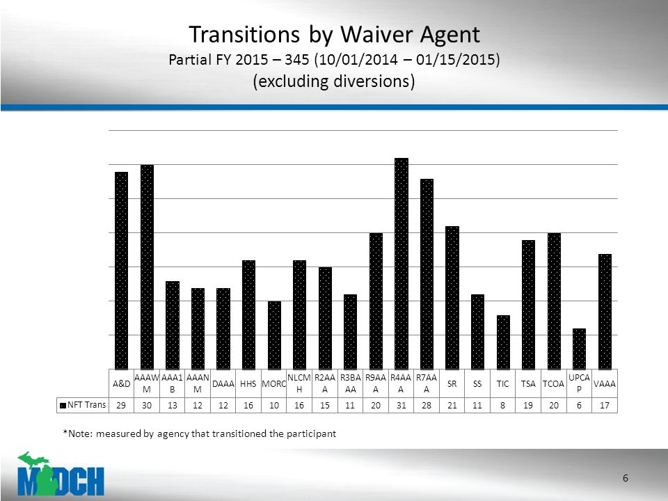 Transitions by Waiver Agent Partial FY 2015 – 345 (10/01/2014 – 01/15/2015) (excluding diversions) 6 *Note: measured by agency that transitioned the participant