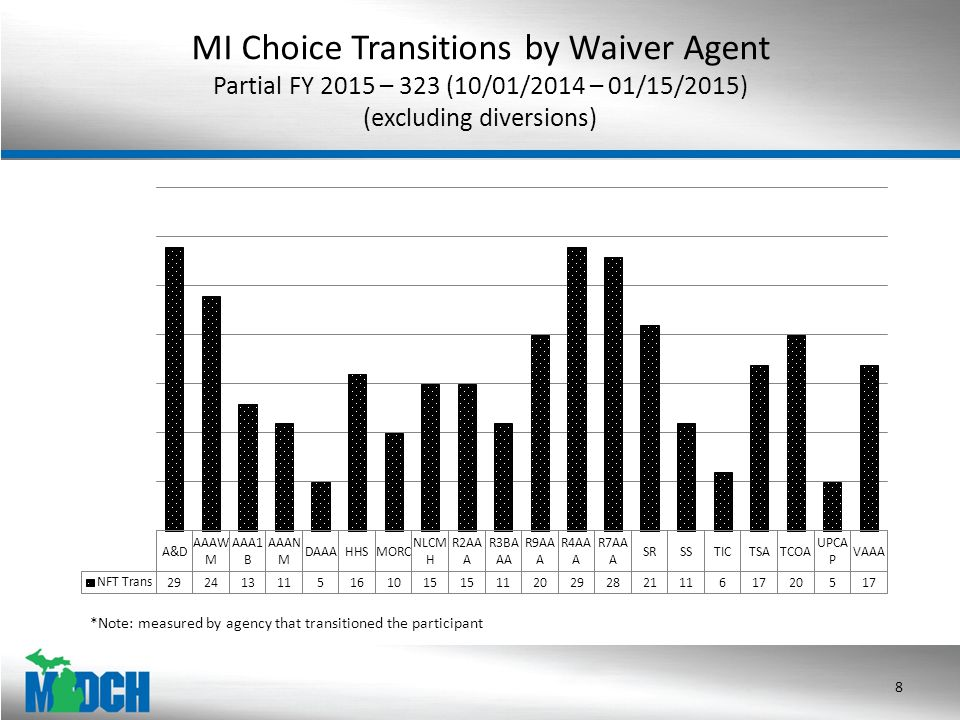 MI Choice Transitions by Waiver Agent Partial FY 2015 – 323 (10/01/2014 – 01/15/2015) (excluding diversions) 8 *Note: measured by agency that transitioned the participant
