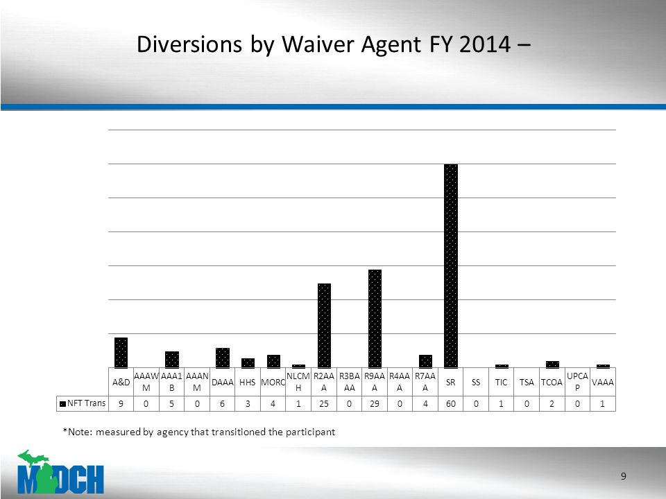 Diversions by Waiver Agent FY 2014 – 9 *Note: measured by agency that transitioned the participant