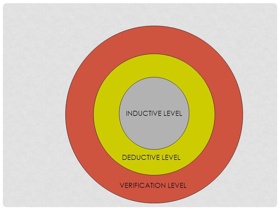 INDUCTIVE LEVEL DEDUCTIVE LEVEL VERIFICATION LEVEL