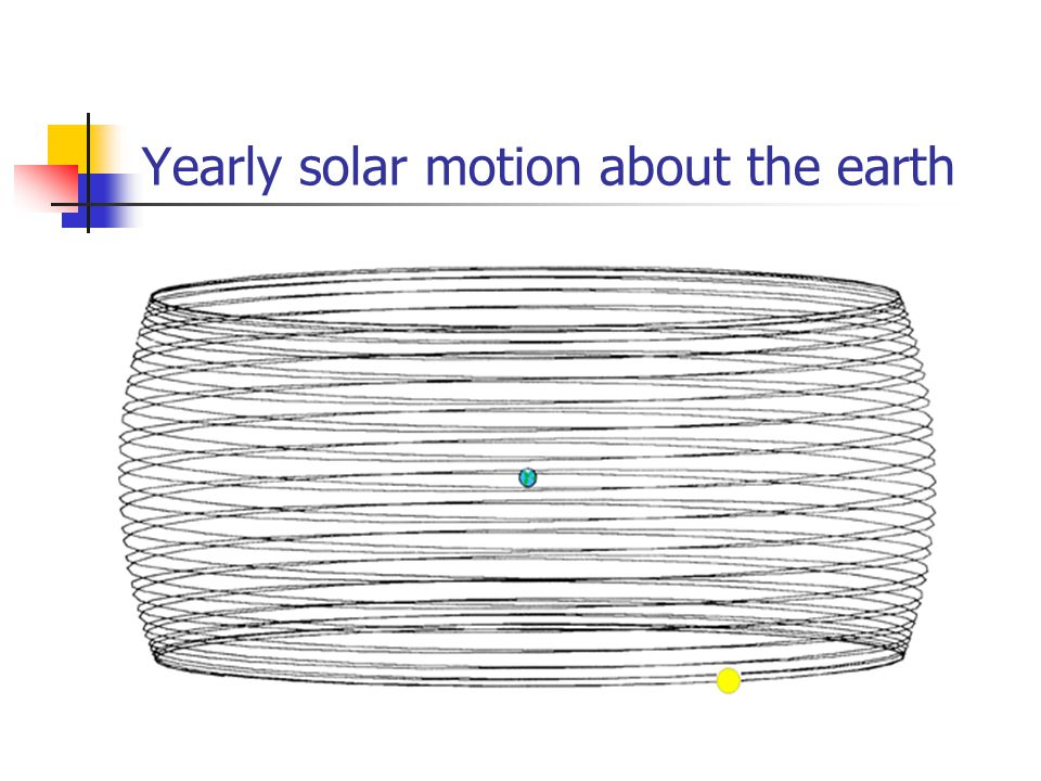 Yearly solar motion about the earth
