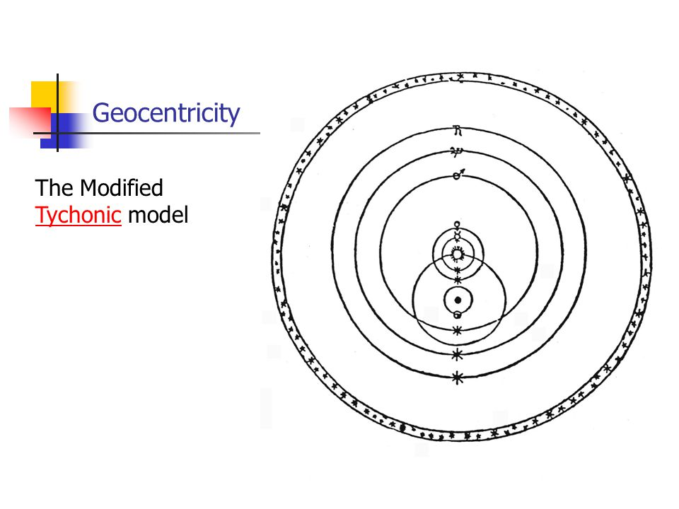 Geocentricity The Modified Tychonic model Tychonic