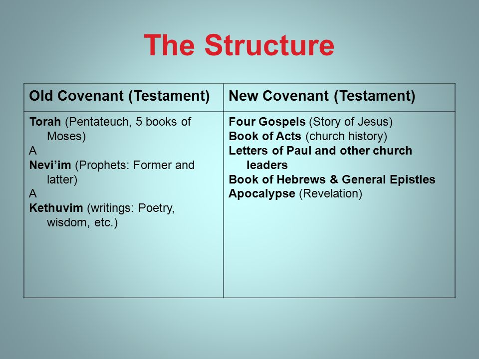 The Structure Old Covenant (Testament)New Covenant (Testament) Torah (Pentateuch, 5 books of Moses) A Nevi'im (Prophets: Former and latter) A Kethuvim (writings: Poetry, wisdom, etc.) Four Gospels (Story of Jesus) Book of Acts (church history) Letters of Paul and other church leaders Book of Hebrews & General Epistles Apocalypse (Revelation)