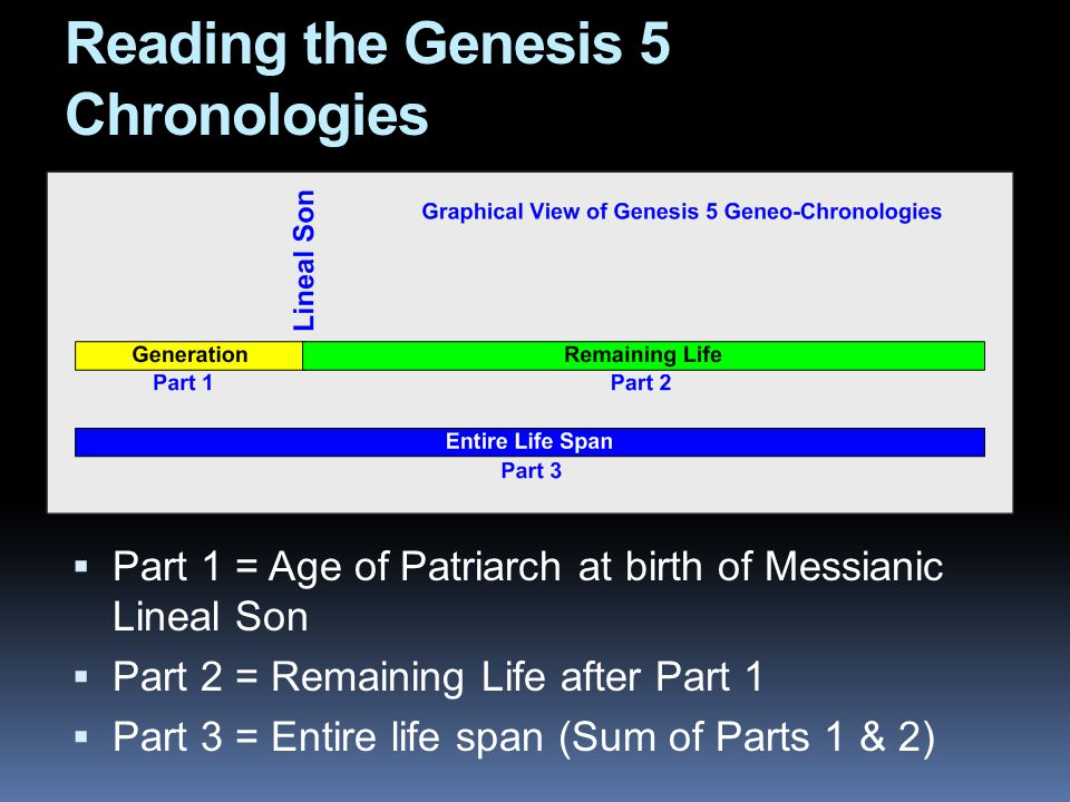 Reading the Genesis 5 Chronologies  Part 1 = Age of Patriarch at birth of Messianic Lineal Son  Part 2 = Remaining Life after Part 1  Part 3 = Entire life span (Sum of Parts 1 & 2)