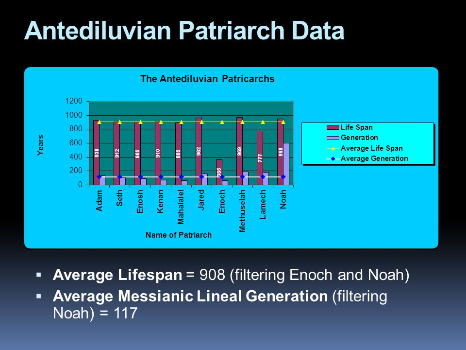 Antediluvian Patriarch Data  Average Lifespan = 908 (filtering Enoch and Noah)  Average Messianic Lineal Generation (filtering Noah) = 117