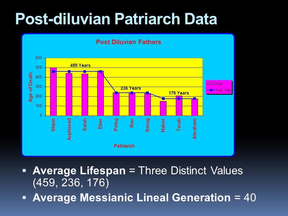 Post-diluvian Patriarch Data  Average Lifespan = Three Distinct Values (459, 236, 176)  Average Messianic Lineal Generation = 40 459 Years 236 Years 176 Years