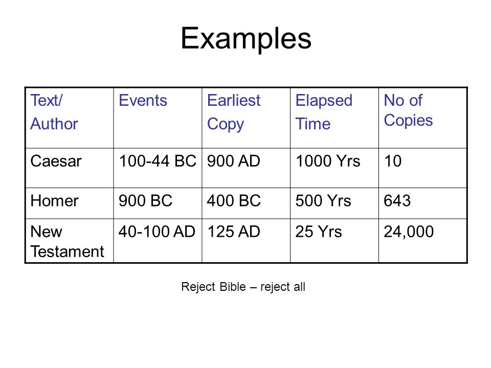 Examples Text/ Author EventsEarliest Copy Elapsed Time No of Copies Caesar100-44 BC900 AD1000 Yrs10 Homer900 BC400 BC500 Yrs643 New Testament 40-100 AD125 AD25 Yrs24,000 Reject Bible – reject all