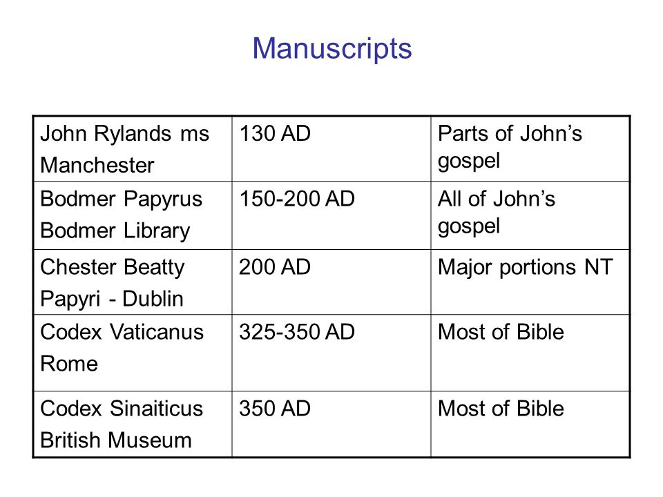 Manuscripts John Rylands ms Manchester 130 ADParts of John's gospel Bodmer Papyrus Bodmer Library 150-200 ADAll of John's gospel Chester Beatty Papyri - Dublin 200 ADMajor portions NT Codex Vaticanus Rome 325-350 ADMost of Bible Codex Sinaiticus British Museum 350 ADMost of Bible