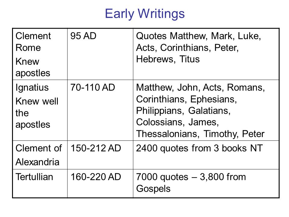 Early Writings Clement Rome Knew apostles 95 ADQuotes Matthew, Mark, Luke, Acts, Corinthians, Peter, Hebrews, Titus Ignatius Knew well the apostles 70-110 ADMatthew, John, Acts, Romans, Corinthians, Ephesians, Philippians, Galatians, Colossians, James, Thessalonians, Timothy, Peter Clement of Alexandria 150-212 AD2400 quotes from 3 books NT Tertullian160-220 AD7000 quotes – 3,800 from Gospels