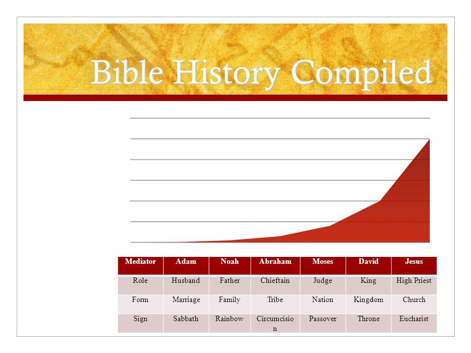 Bible History Compiled MediatorAdamNoahAbrahamMosesDavidJesus RoleHusbandFatherChieftainJudgeKingHigh Priest FormMarriageFamilyTribeNationKingdomChurch SignSabbathRainbowCircumcisio n PassoverThroneEucharist
