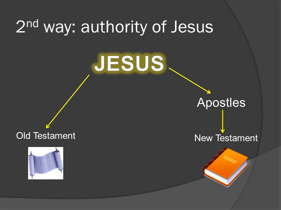 2 nd way: authority of Jesus Old Testament New Testament Apostles