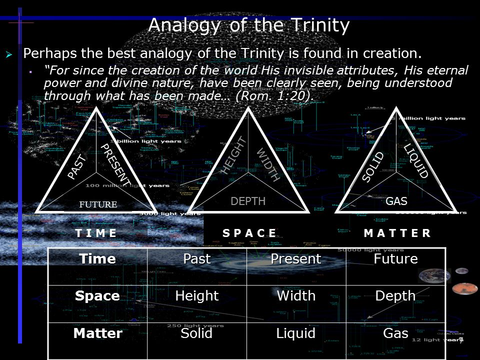 7 Analogy of the Trinity  Perhaps the best analogy of the Trinity is found in creation.