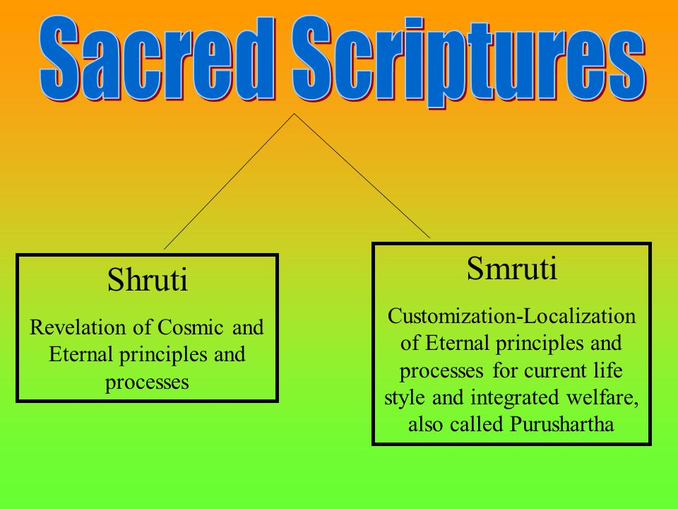 Shruti Revelation of Cosmic and Eternal principles and processes Smruti Customization-Localization of Eternal principles and processes for current life style and integrated welfare, also called Purushartha