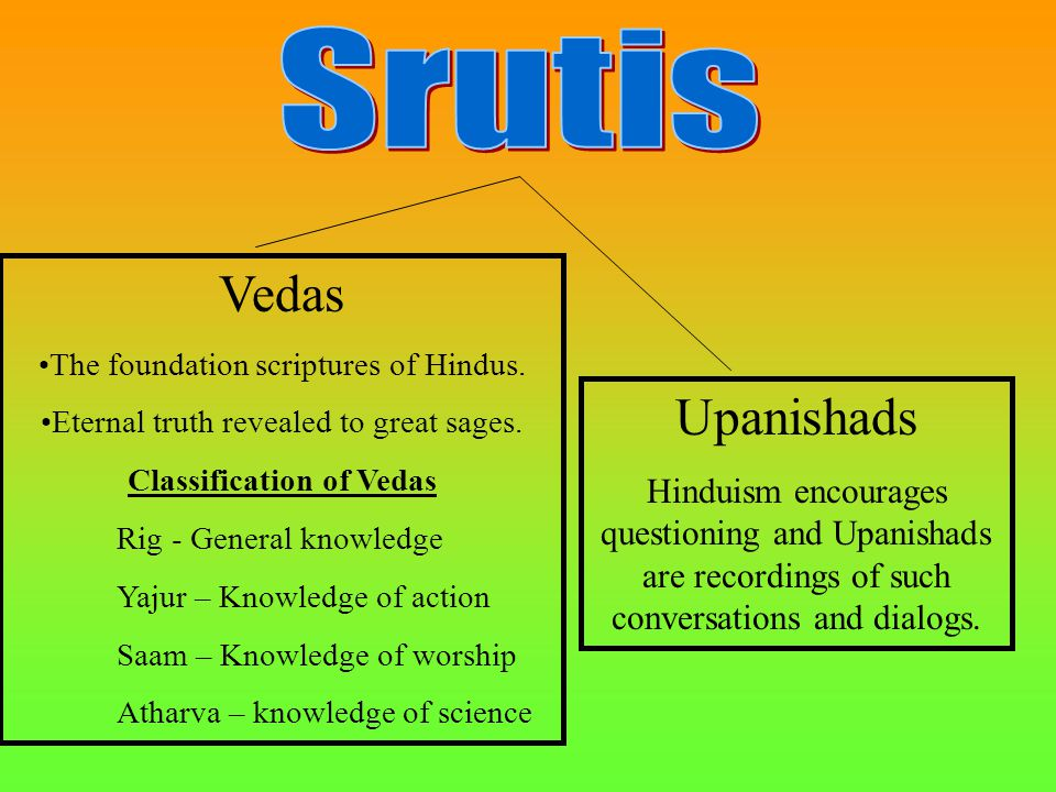 Vedas The foundation scriptures of Hindus.Eternal truth revealed to great sages.