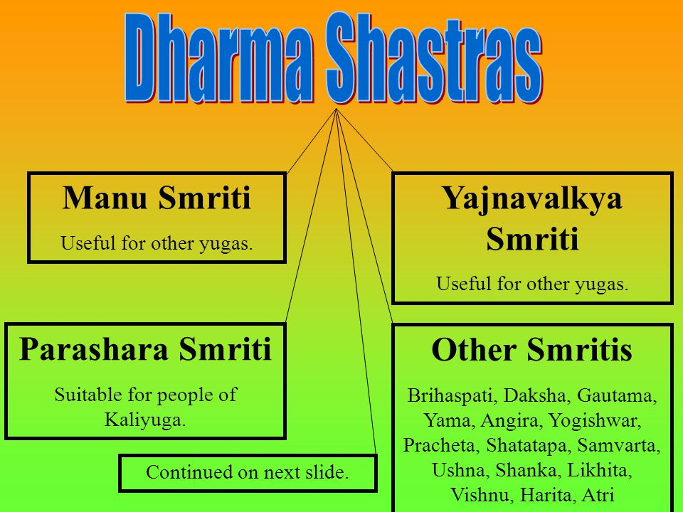 Manu Smriti Useful for other yugas. Parashara Smriti Suitable for people of Kaliyuga. Yajnavalkya Smriti Useful for other yugas. Other Smritis Brihasp