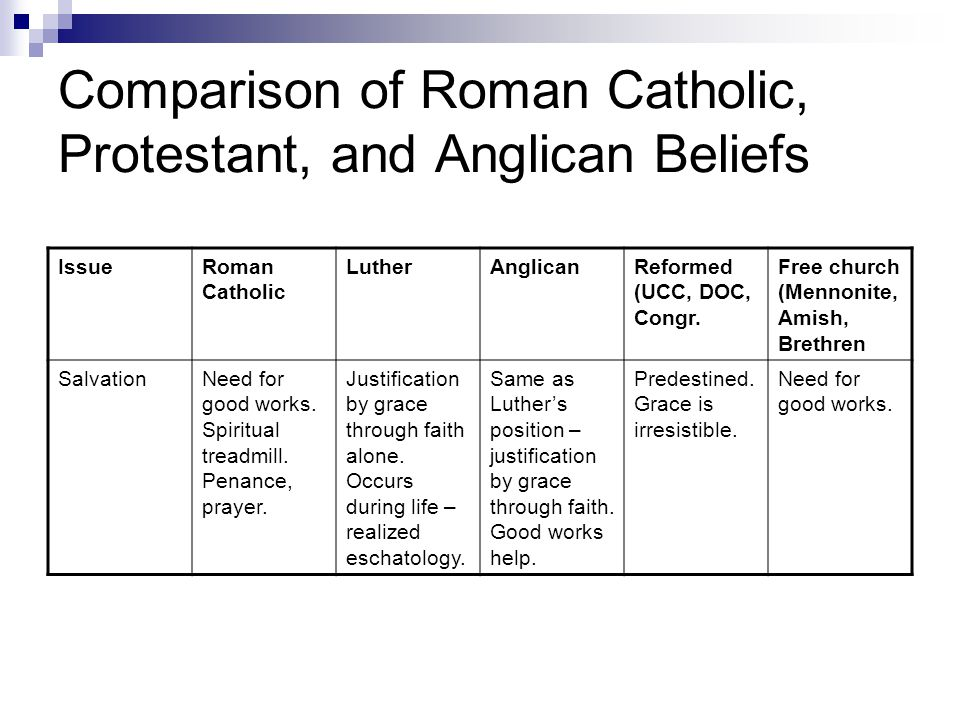 Comparison of Roman Catholic, Protestant, and Anglican Beliefs IssueRoman Catholic LutherAnglicanReformed (UCC, DOC, Congr. Free church (Mennonite, Am