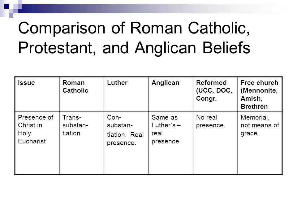Comparison of Roman Catholic, Protestant, and Anglican Beliefs IssueRoman Catholic LutherAnglicanReformed (UCC, DOC, Congr.