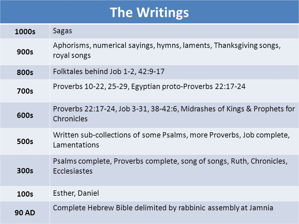 The Writings 1000s Sagas 900s Aphorisms, numerical sayings, hymns, laments, Thanksgiving songs, royal songs 800s Folktales behind Job 1-2, 42:9-17 700s Proverbs 10-22, 25-29, Egyptian proto-Proverbs 22:17-24 600s Proverbs 22:17-24, Job 3-31, 38-42:6, Midrashes of Kings & Prophets for Chronicles 500s Written sub-collections of some Psalms, more Proverbs, Job complete, Lamentations 300s Psalms complete, Proverbs complete, song of songs, Ruth, Chronicles, Ecclesiastes 100s Esther, Daniel 90 AD Complete Hebrew Bible delimited by rabbinic assembly at Jamnia